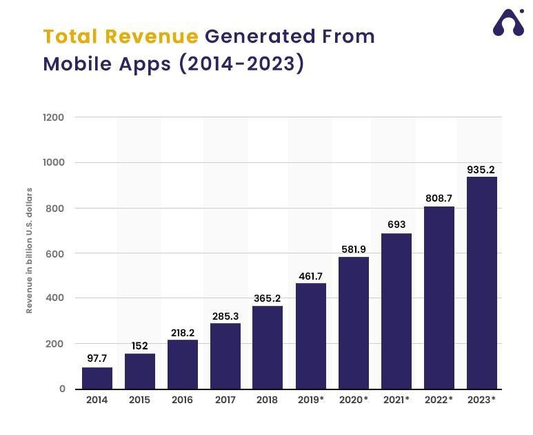 revenue generated from mobile apps