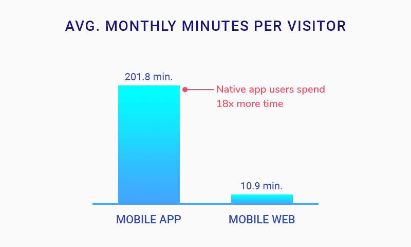 Monthly Minutes Per visitors